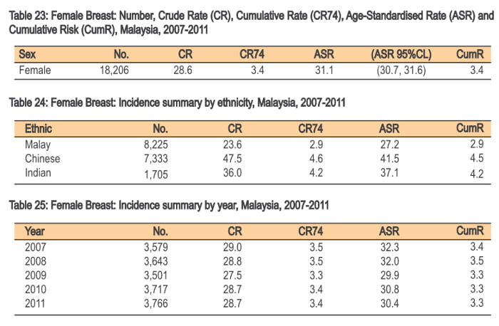 Breast Cancer in Malaysia Statistics 2007 - 2011