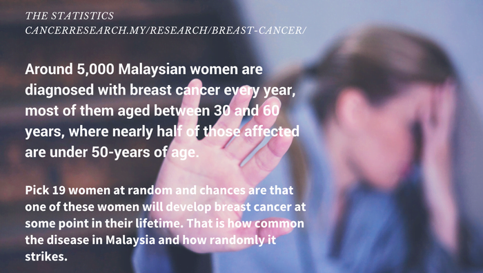 Breast Scan in Malaysia Statistics